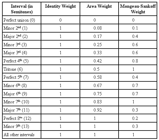 weight tables